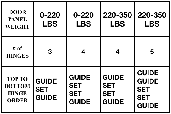 Weight Table